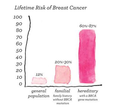 BRCAinfographicrickBreastCancerpost